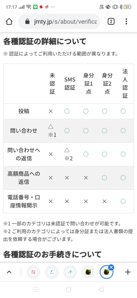 各種認証の詳細